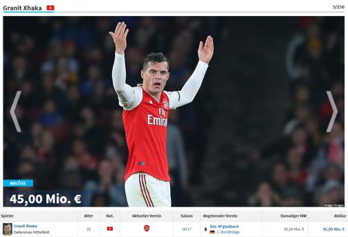 Teuerste Arsenal-Zugänge: Xhaka hinter Özil auf Platz 5