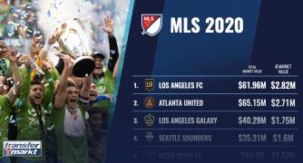 Major League Soccer 2020 Transfermarkt