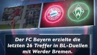 Fakt des Tages: Bayern dominiert Werder