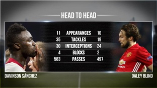 Head to Head: Ajax vs. ManUnited