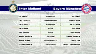 Vorschau Champions-League-Finale