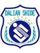 Dalian Shide Reserves