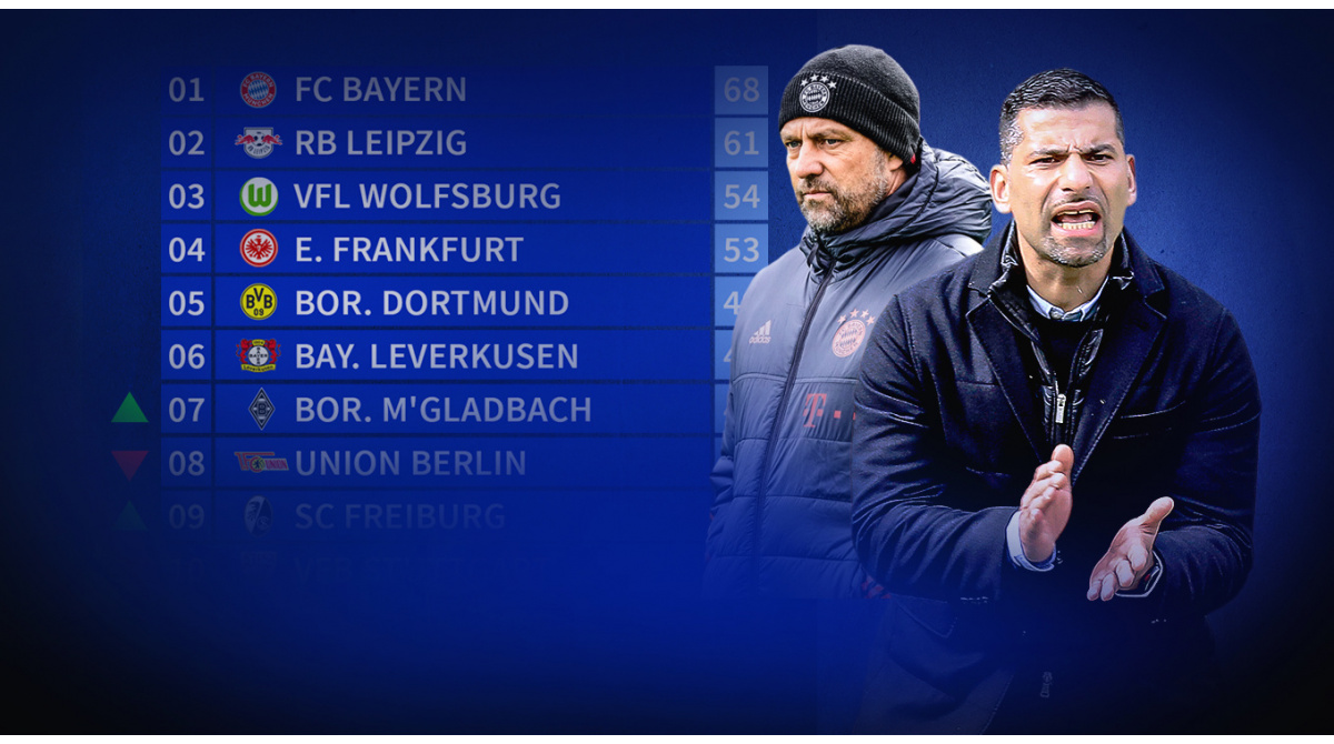 Potenzielle Endplatzierungen: Schalke kann sich noch retten, FC Bayern 4. werden