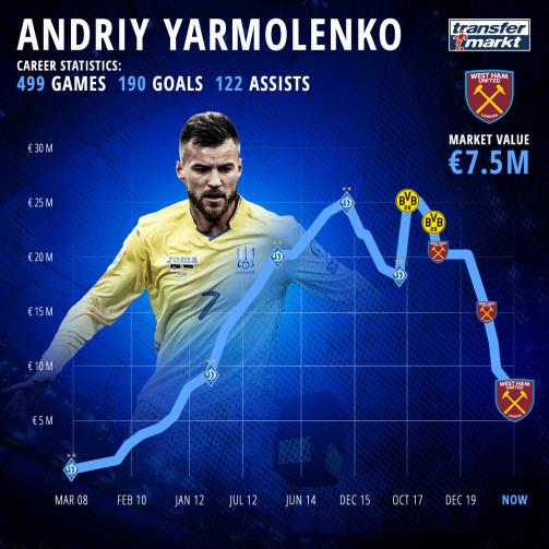 From Dynamo Kyiv to West Ham: Andriy Yarmolenko's career at a glance