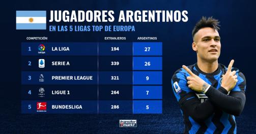 Jugadores argentinos en las 5 ligas top.