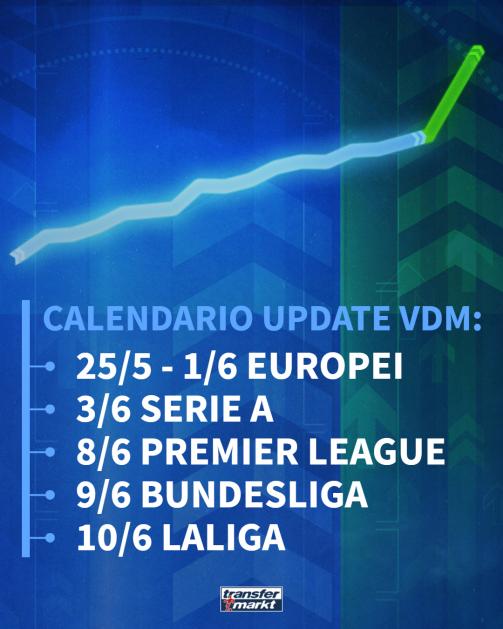 Calendario Aggiornamenti Valori Di Mercato