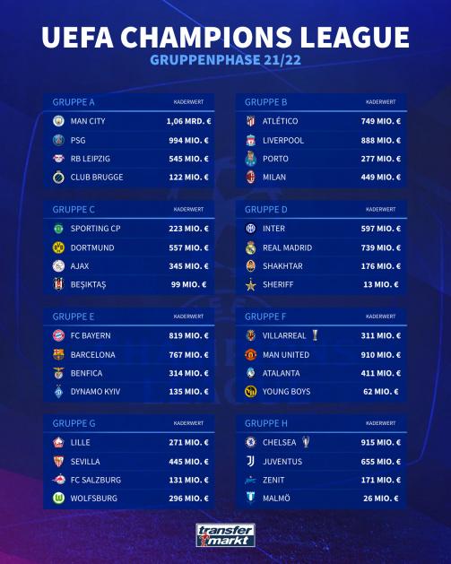 champions-league-gruppen-2021-22-deutsch-1629999586-69805.jpg