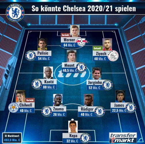 So könnte Chelsea 2020/21 spielen