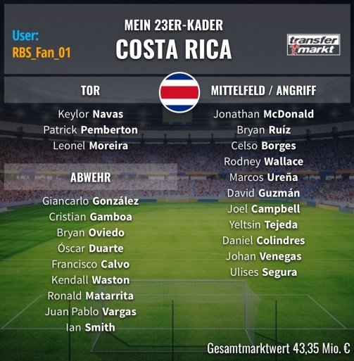 navas und co costa ricas wm kader tm user rbs fan