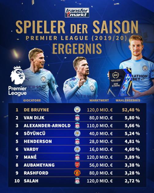 """Das Wahlergebnis zum """"Player of the Season"""" der Premier League"""