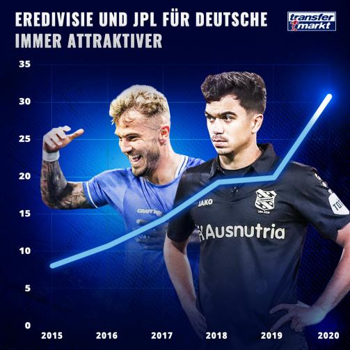 © imago images/TM - Klarer Trend: Seit 2015 steigen die Unterschriften deutscher Profis in Belgien und der Niederlande an