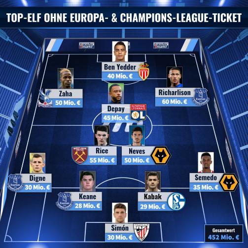 Die Top-Elf der wertvollsten Profis ohne Europa- & Champions-League-Ticket