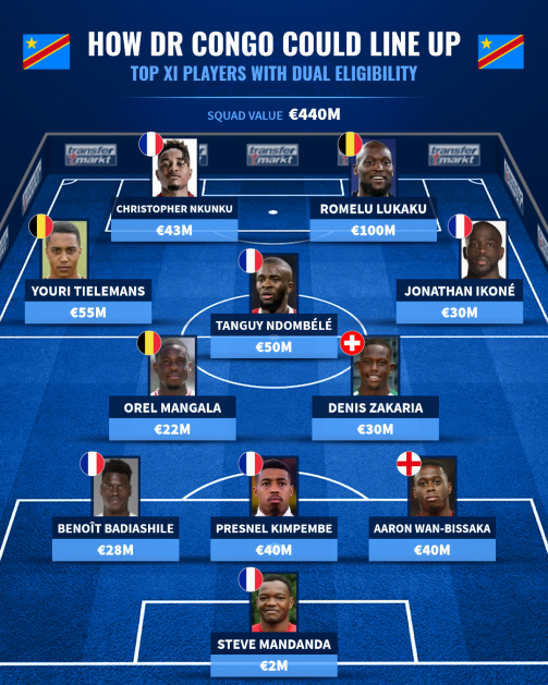 How DR Congo national team could have lined up