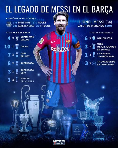 El legado de Messi en el FC Barcelona