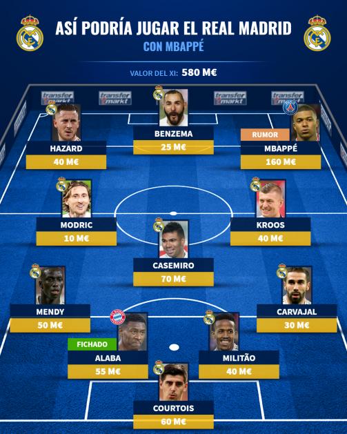 El posible XI titular del Real Madrid con Kylian Mbappé.