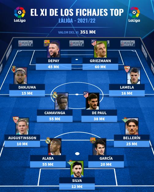 El XI de los fichajes top de LaLiga 2021/22