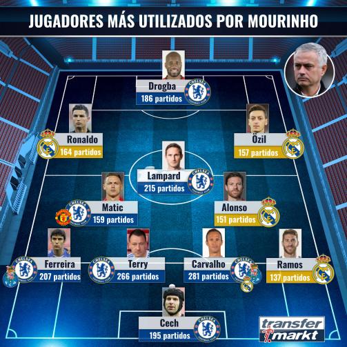 Jugadores más utilizados por José Mourinho.