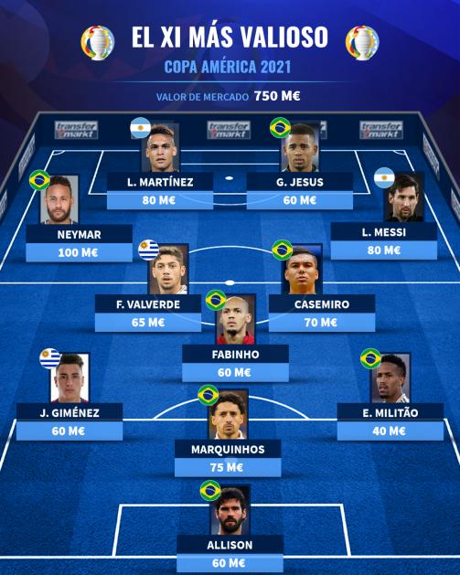 El XI más valioso de la Copa América 2021.