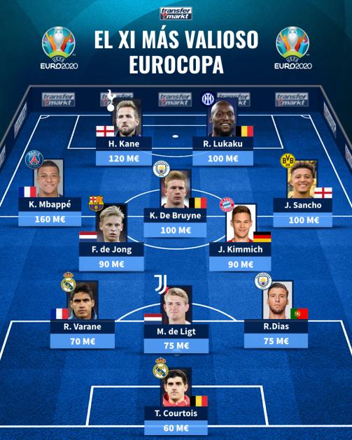 El XI más valioso de la Eurocopa de Transfermarkt.