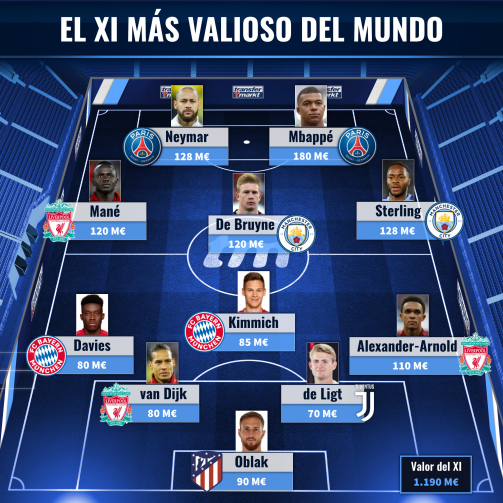 El XI más valioso del fútbol mundial.