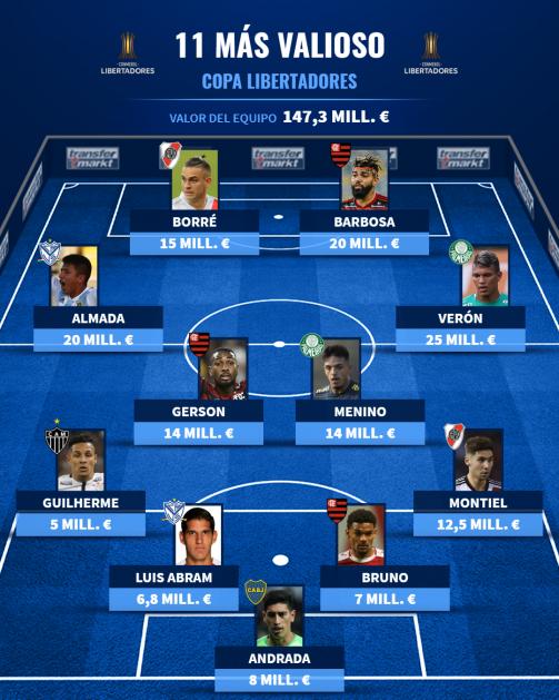 El XI más valioso de la Copa Libertadores 2021.