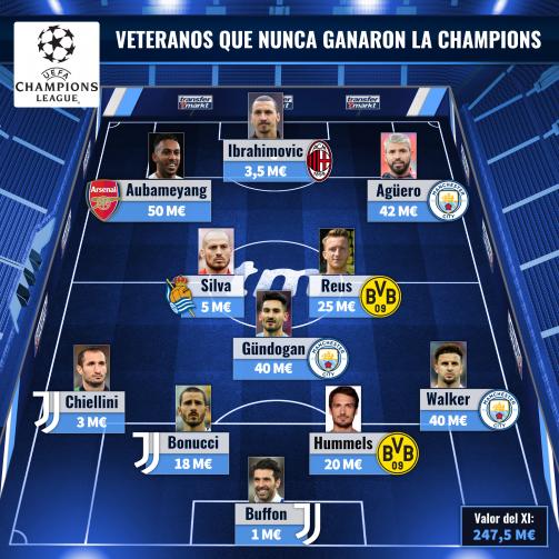 El XI top de los veteranos que nunca ganaron la Champions.