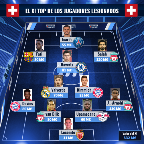 El XI top los jugadores lesionados suma 832 M€ de valor de mercado.