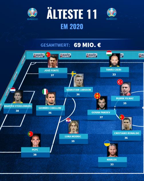 © tm/imago images - Top-Elf: Das sind die ältesten Nominierten der EM 2020