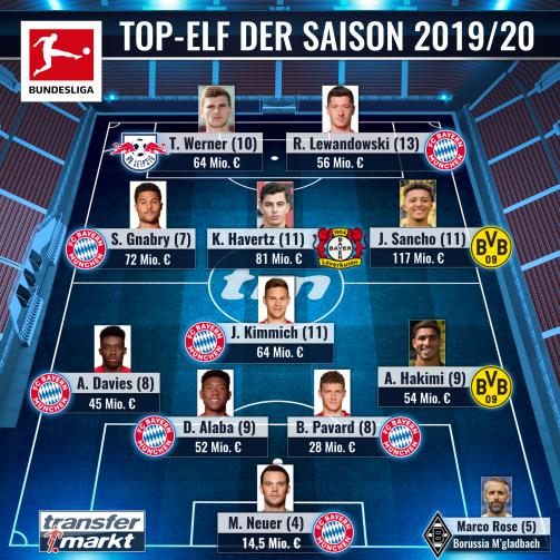 Gesamtmarktwert 647,5 Mio: Die Elf der Saison 2019/20