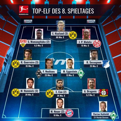 Die Top-Elf des 8. Spieltages