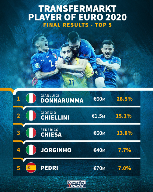 Transfermarkt Player of Euro 2020 - Top 5