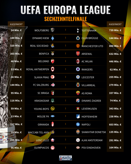 Auslosung Europa League Achtelfinale 2021