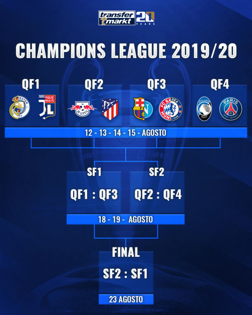Sorteggio Uefa Champions League
