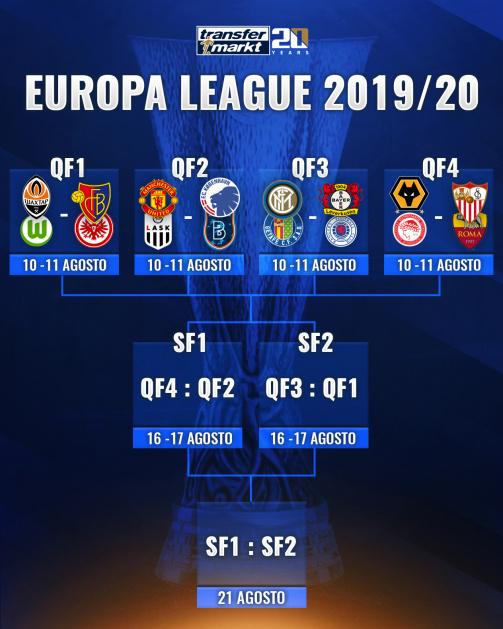 Sorteggio fase finale Europa League