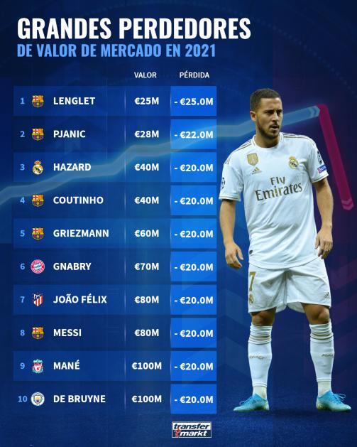 Futbolistas que más se han devaluado en 2021.
