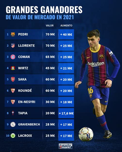 Pedri y Llorente, los dos futbolistas que más se revalorizan en 2021.