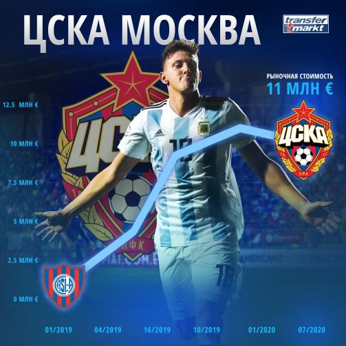 Гайч перешел в ЦСКА