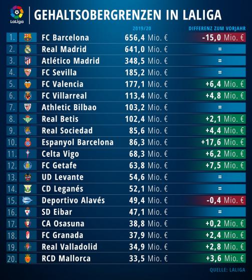 Die Gehaltsobergrenzen in LaLiga 2019/20