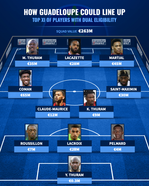 How Guadeloupe could line up - Top XI of players with dual eligibility