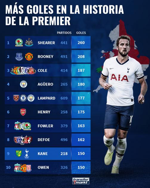 Harry Kane, en el top 10 de goleadores históricos de la Premier League.