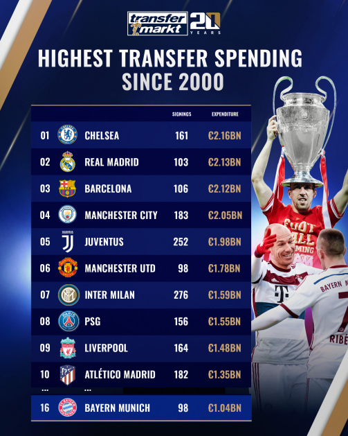 Bayern 16th - The biggest spenders since 2000