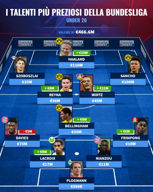 I talenti più preziosi della Bundesliga