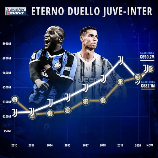 Evoluzione valore rose di Juve e Inter