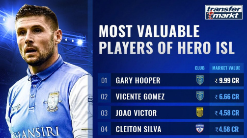 Most Valuable Players in the ISL