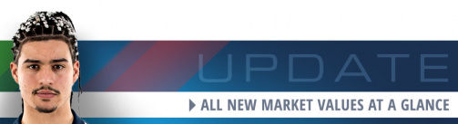 USL Championship - All new market values at a glance