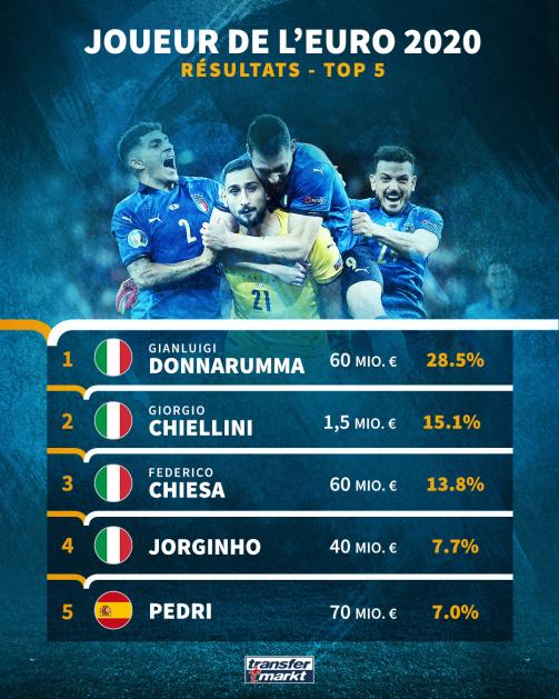 Joueur de l'EURO 2020 Transfermarkt, Top 5