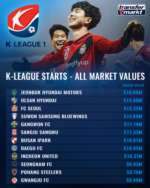 K-League Market Values