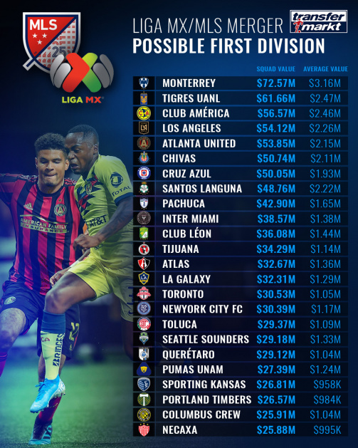 Liga MX MLS Merger North America s Top Competitions Compared Transfermarkt