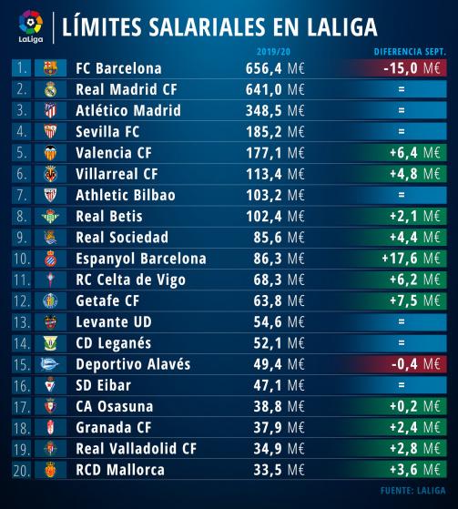 LaLiga: Los límites salariales de la temporada 2019-20