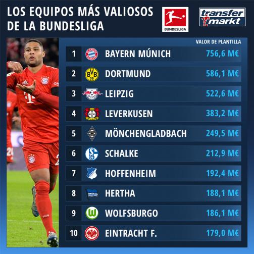 El Top 10 de los equipos más valiosos de la Bundesliga.